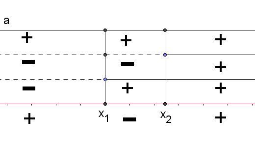 Risoluzione mediante scomposizione matematica - Tavola di tracciamento secondo grado ...